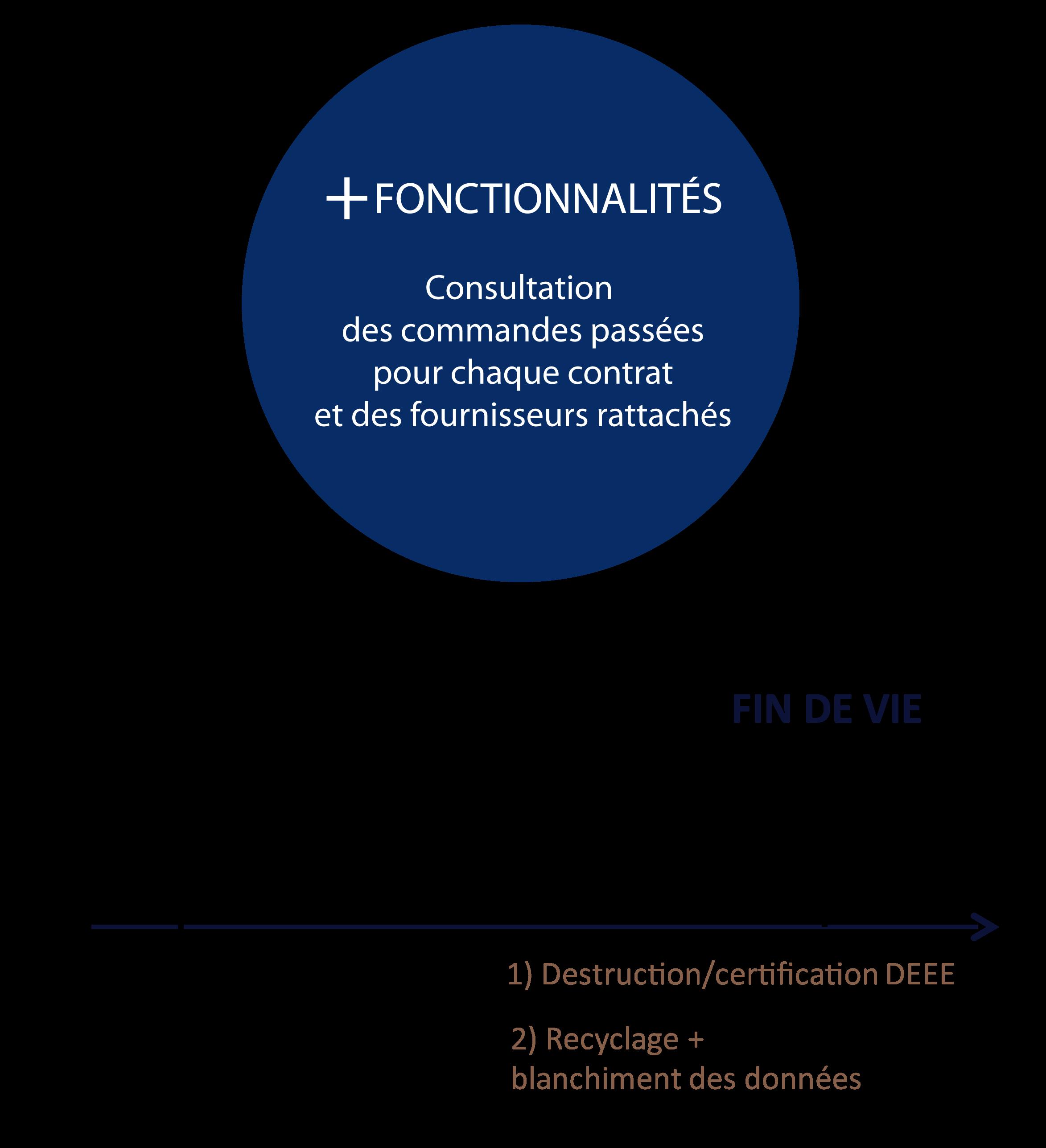 Plus de fonctionnalités : consultation des commandes passées pour chaque contrat et des fournisseurs rattachés. Gestion et assurance par Axialease de la livraison à la fin de vie du matériel.