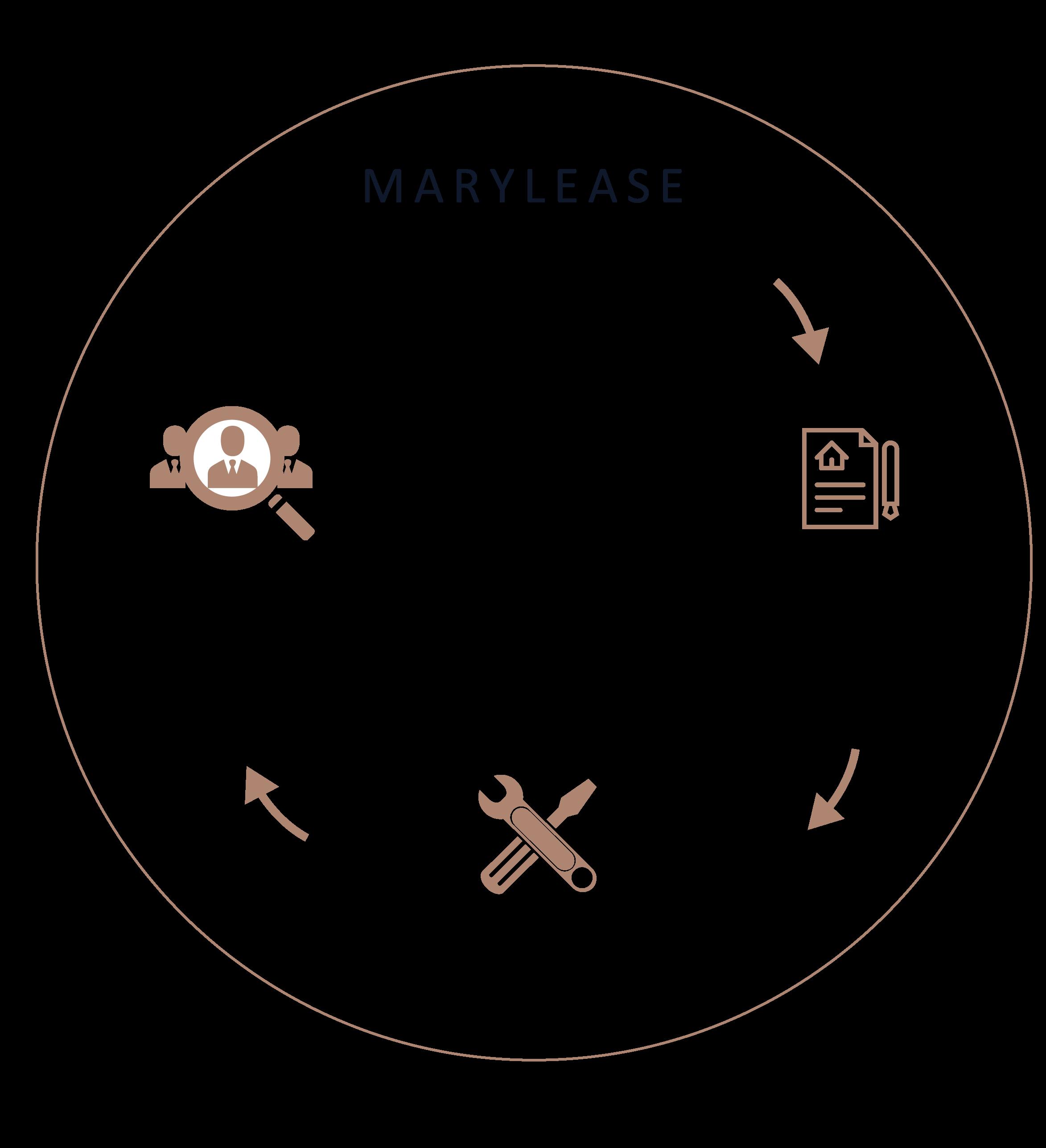 Marylease, outil de scoring en ligne, sécurisé, disponible 24h/24 vec accord immédiat.
